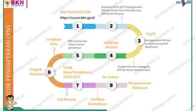 Inilah Jadwal Rekrutmen CPNS 2019 dan Alur Pendaftarannya